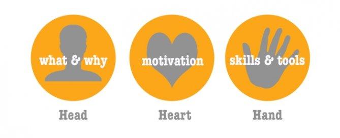 Employee Engagement - Head, Heart & Hand.