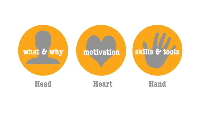 Employee Engagement - Head, Heart & Hand.