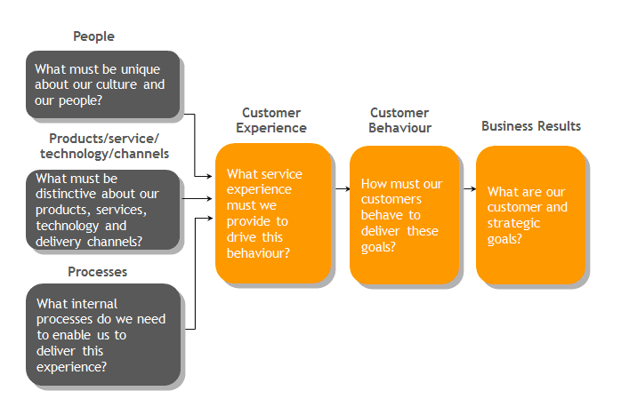 How to measure retail customer experience | CustomerThink