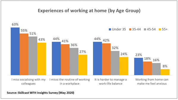 Chart - the ups and downs of working from home